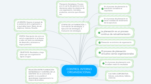 Mind Map: CONTROL INTERNO ORGANIZACIONAL