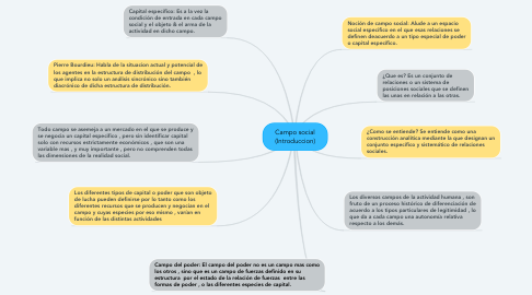 Mind Map: Campo social (Introduccion)