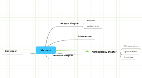 Mind Map: My thesis