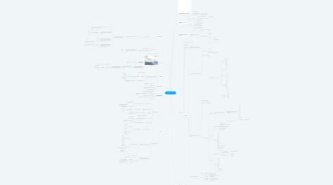 Mind Map: Geografia do Brasil