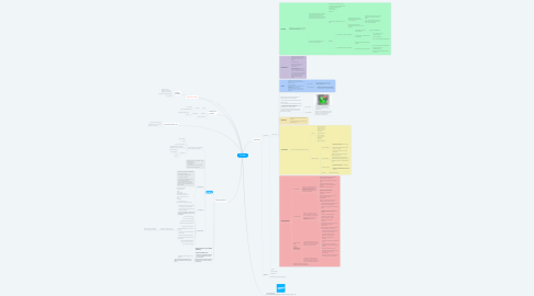Mind Map: Copy of KLOUBBE
