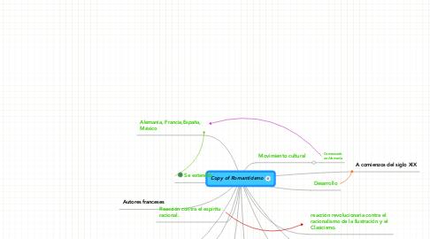 Mind Map: Copy of Romanticismo
