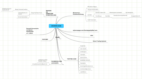 Mind Map: GRAMEEN BANK