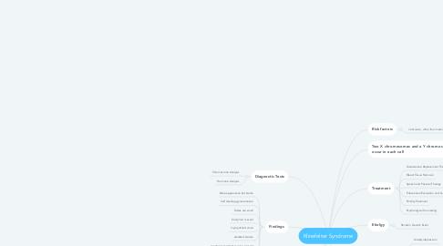 Mind Map: Klinefelter Syndrome