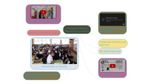 Mind Map: Principales Problemas Eduacativos en colombia