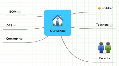 Mind Map: Our School