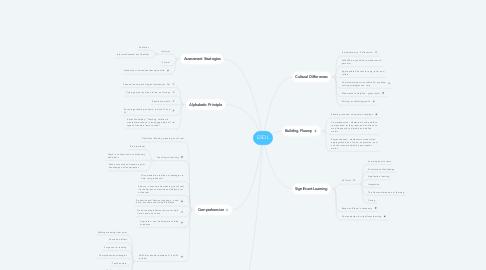Mind Map: ESOL