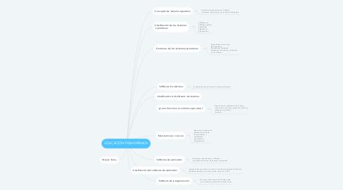 Mind Map: Los sistemas operativos y el software