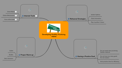 Mind Map: Developing Healthy Practicing  Habits