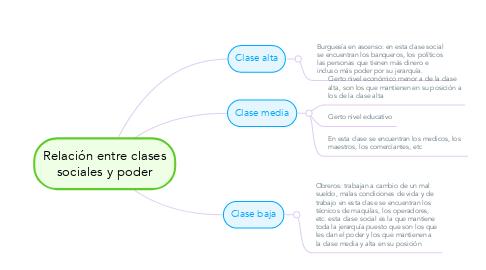 Mind Map: Relación entre clases sociales y poder