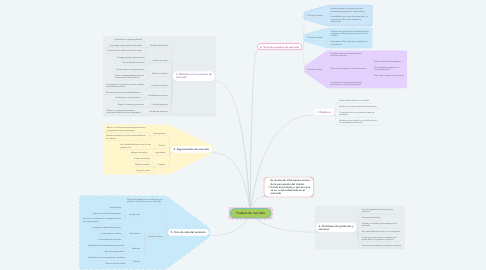Mind Map: Pruebas de mercado