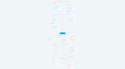 Mind Map: SÖZ SANATLARI