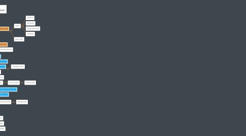 Mind Map: Tahapan Pelaksanaan proyek Theematic