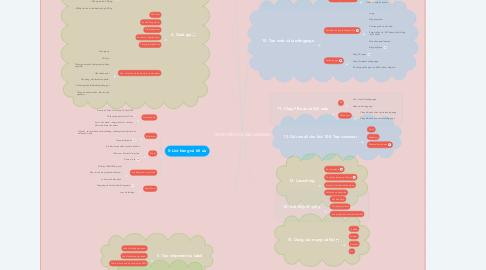 Mind Map: CÔNG VIỆC KHI LÀM AMAZON