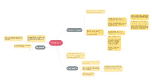 Mind Map: PARTIPOITIK