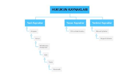 Mind Map: HUKUKUN KAYNAKLARI