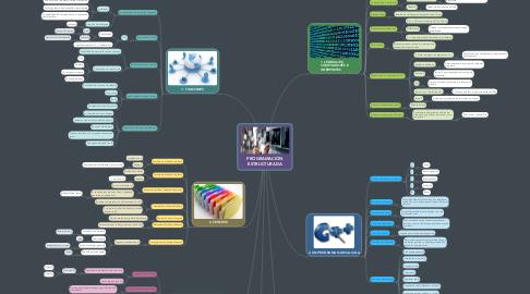 Mind Map: PROGRAMACIÓN ESTRUCTURADA