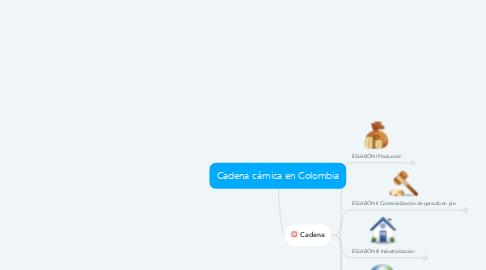 Mind Map: Cadena cárnica en Colombia