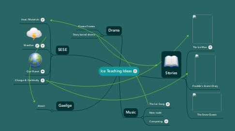 Mind Map: Ice Teaching Ideas