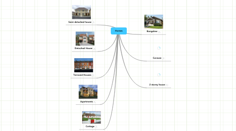 Mind Map: Homes