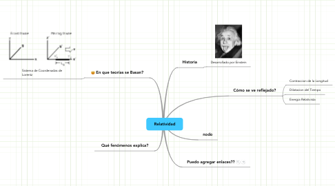 Mind Map: Relatividad