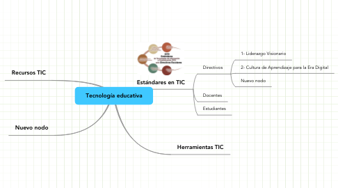 Mind Map: Tecnología educativa