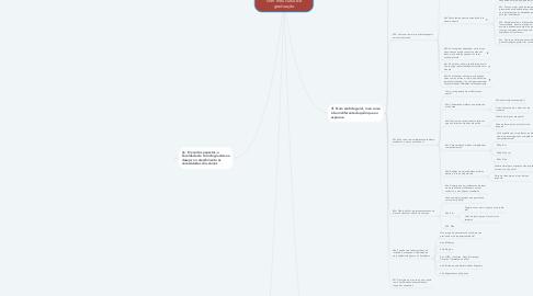 Mind Map: Eu me considero insatisfeito com meu curso de graduação