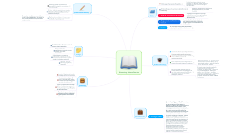 Mind Map: E-Learning - Marco Teorico