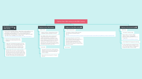 Mind Map: Fashion from 18th century to the 20th Century