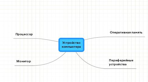Mind Map: Устройство компьютера