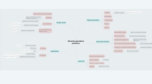 Mind Map: Derecho germánico primitivo.