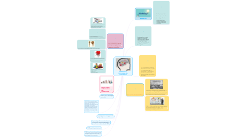 Mind Map: MARKETING Y PSICOLOGIA DEL CONSUMIDOR