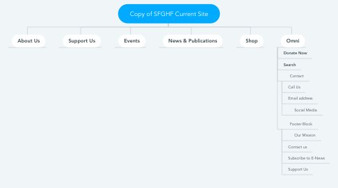 Mind Map: Copy of SFGHF Current Site
