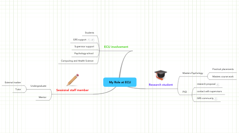 Mind Map: My Role at ECU