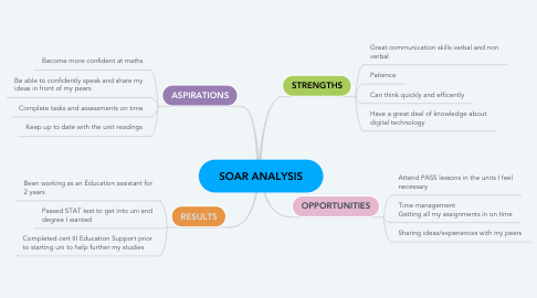 Mind Map: SOAR ANALYSIS