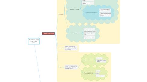 Mind Map: Derechos reales sobre la cosa ajena.