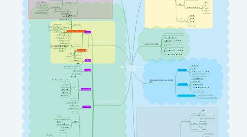 Mind Map: TỔNG QUAN VỀ NGUYÊN LIỆU DỆT
