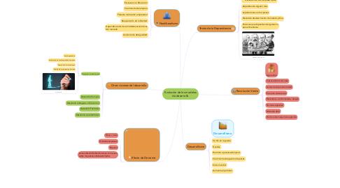 Mind Map: Evolución de los modelos de desarrollo