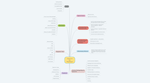 Mind Map: Cancer of the Esophagus