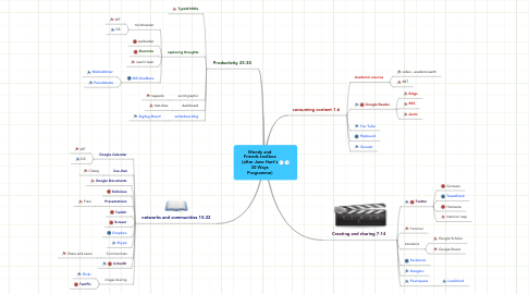 Mind Map: Wendy andFriends toolbox(after Jane Hart