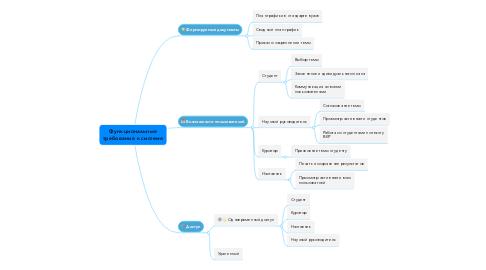 Mind Map: Функциональные требования к системе