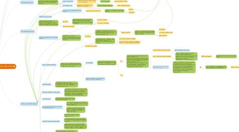 Mind Map: Скрипт телефонного звонка. Мечта.КЗ
