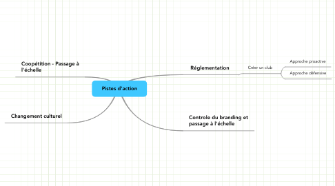 Mind Map: Pistes d'action
