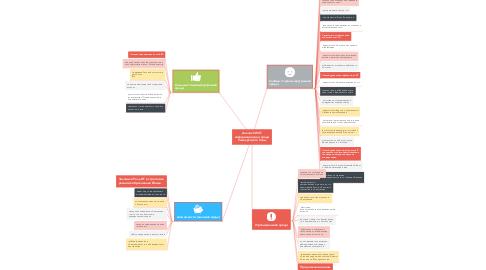 Mind Map: Анализ SWOT информационной среды Университета Саны
