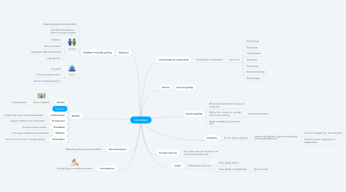Mind Map: Criminaliteit