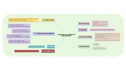 Mind Map: องค์ประกอบของระบบคอมพิวเตอร์  ชั้นมัธยมศึกษาปีที่ 2