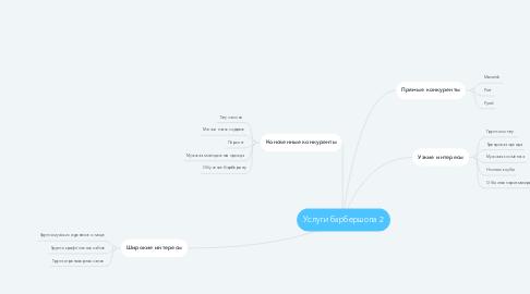 Mind Map: Услуги барбершопа 2