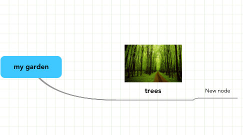 Mind Map: my garden