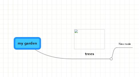 Mind Map: my garden