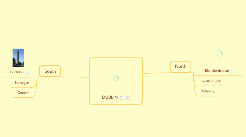 Mind Map: DUBLIN